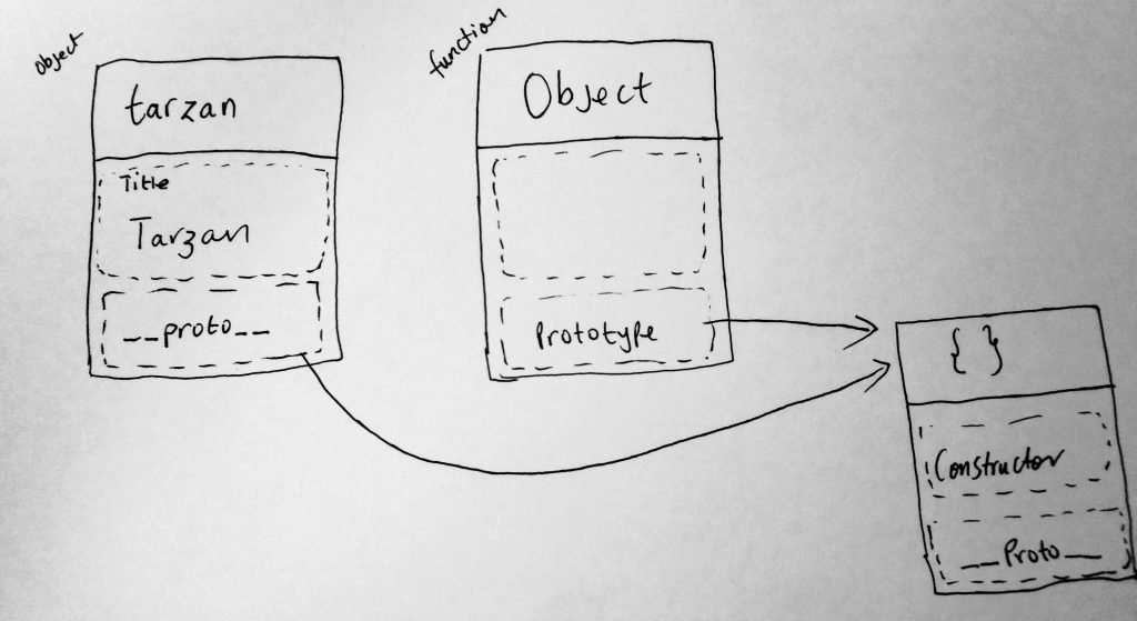 object and function prototype