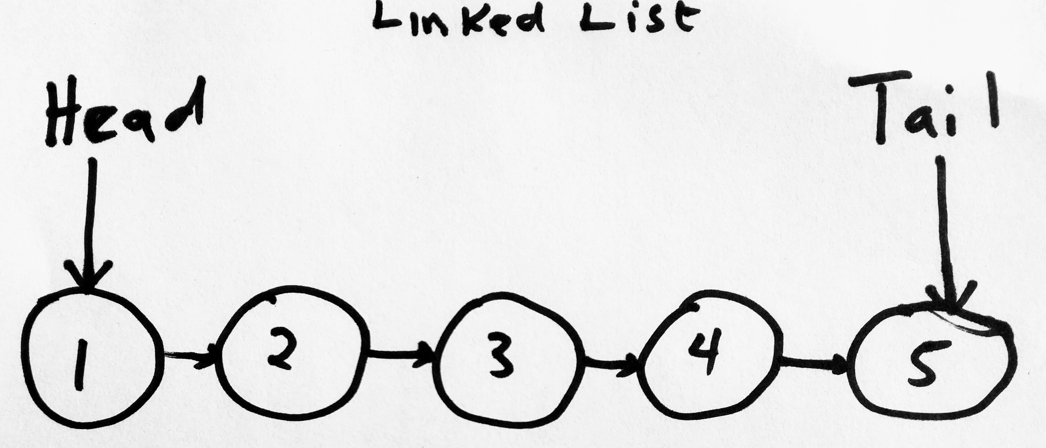 Linked List Head and Tail
