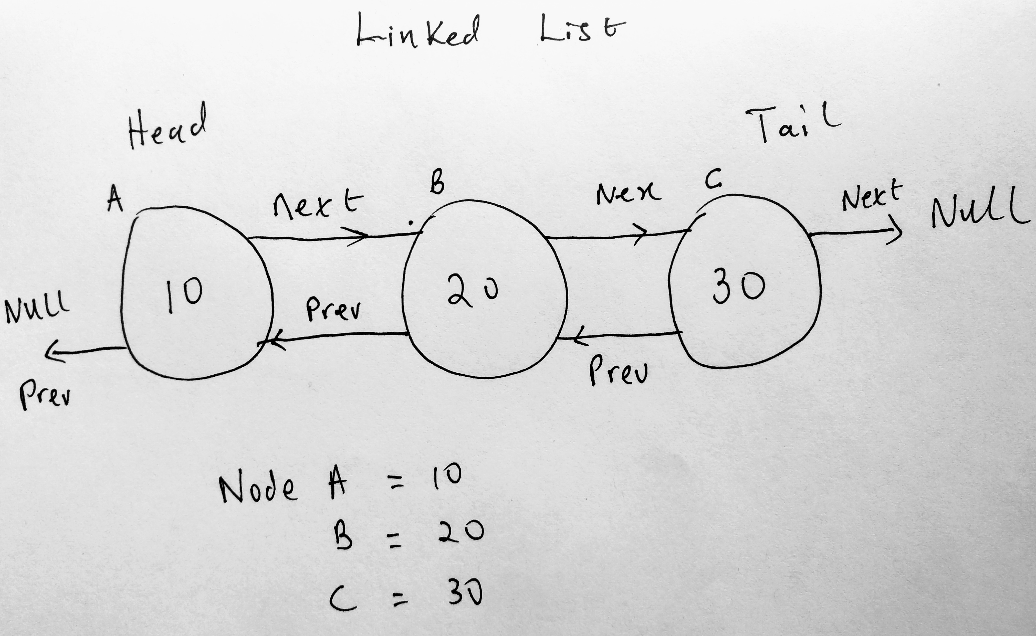 doubly linked list collection