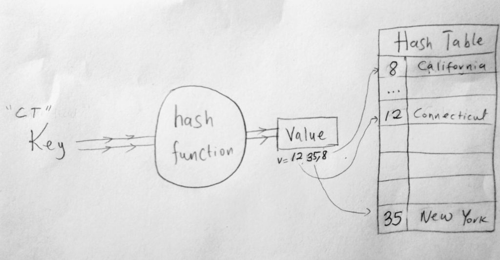 hashing function