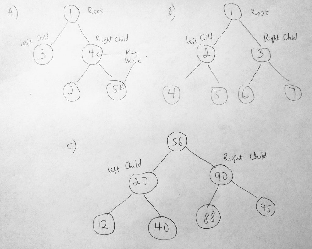 Javascript Binary Trees