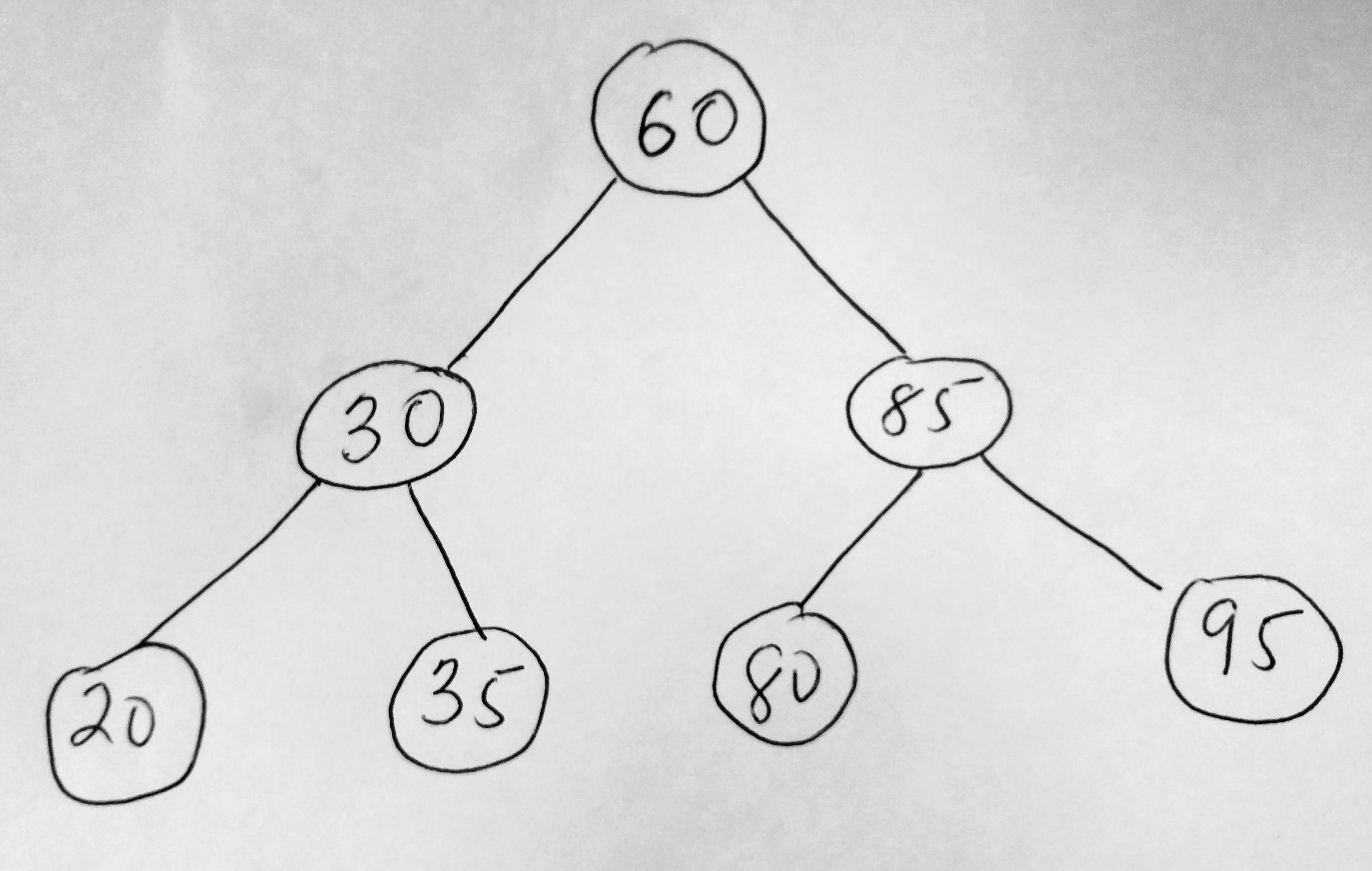 javascript binary search tree