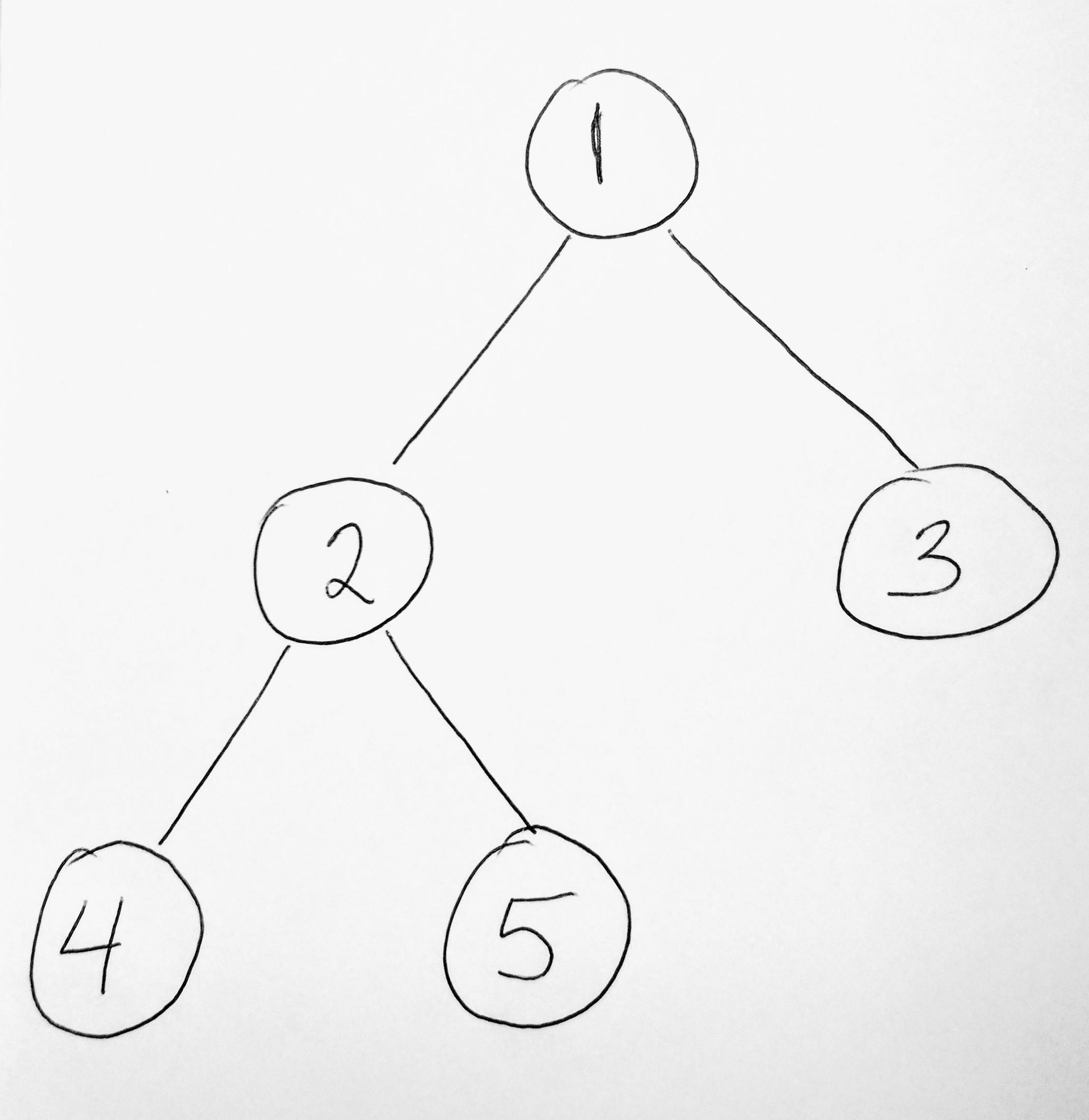 javascript binary tree