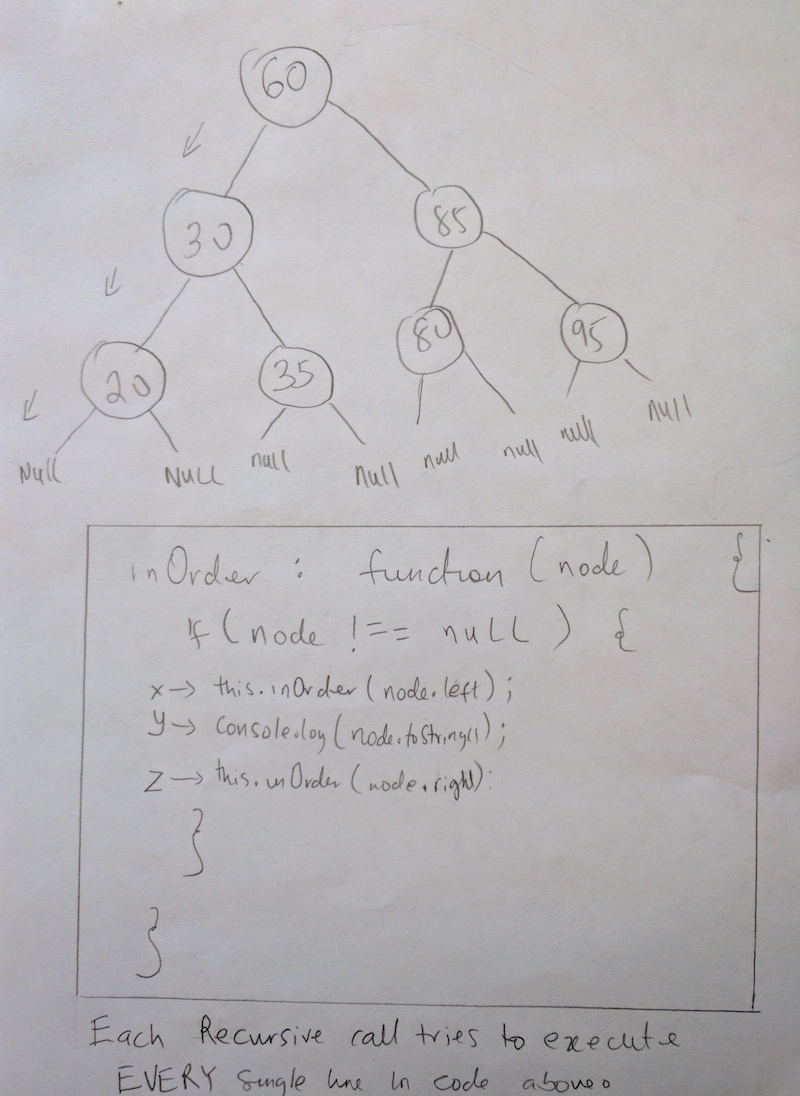 binary tree stack call