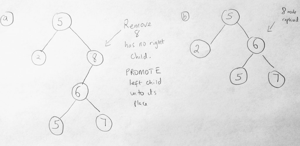 javascript binary search tree remove node