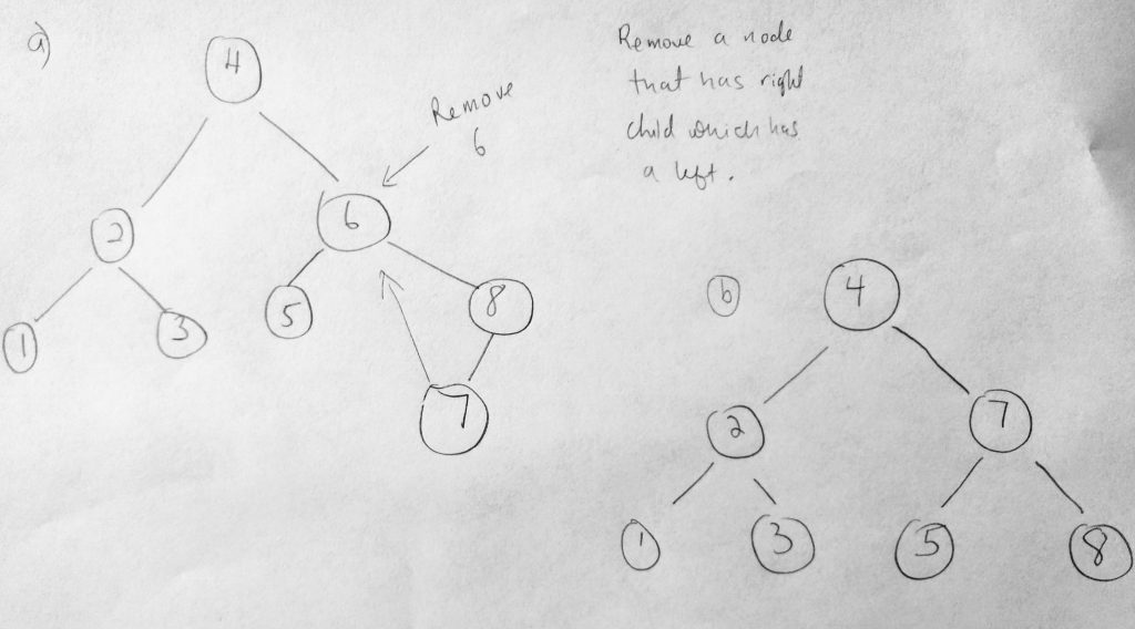 binary search tree remove