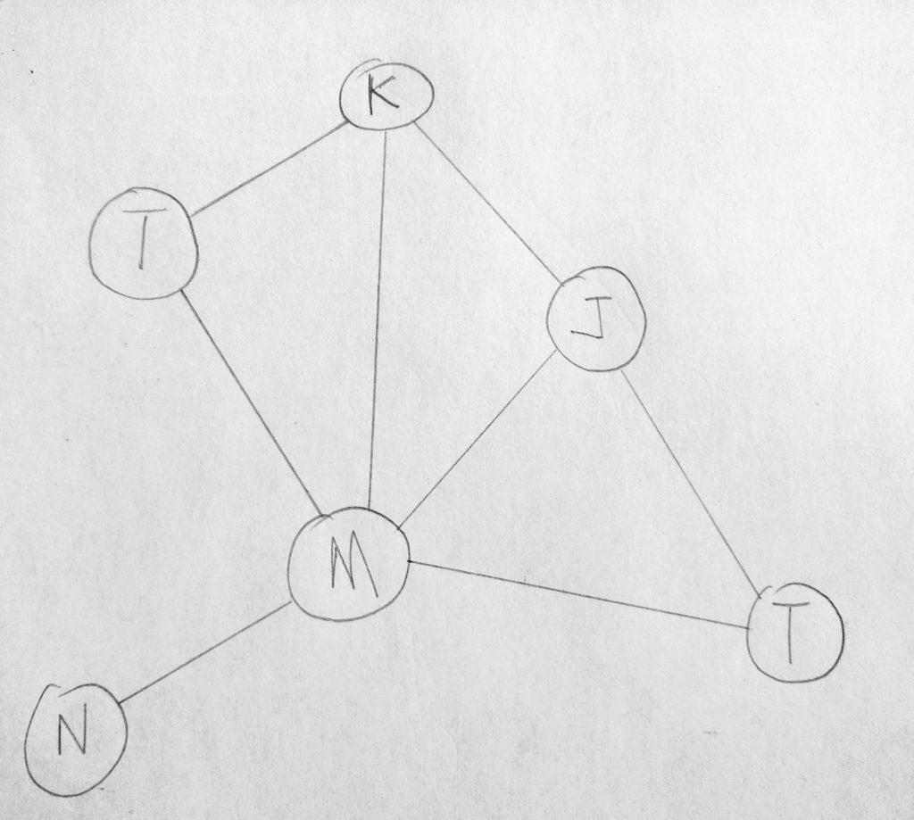 javascript graphs