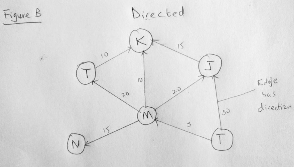 directed graph