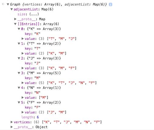 javascript graph test
