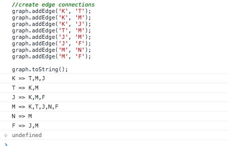 Javascript Graph toString