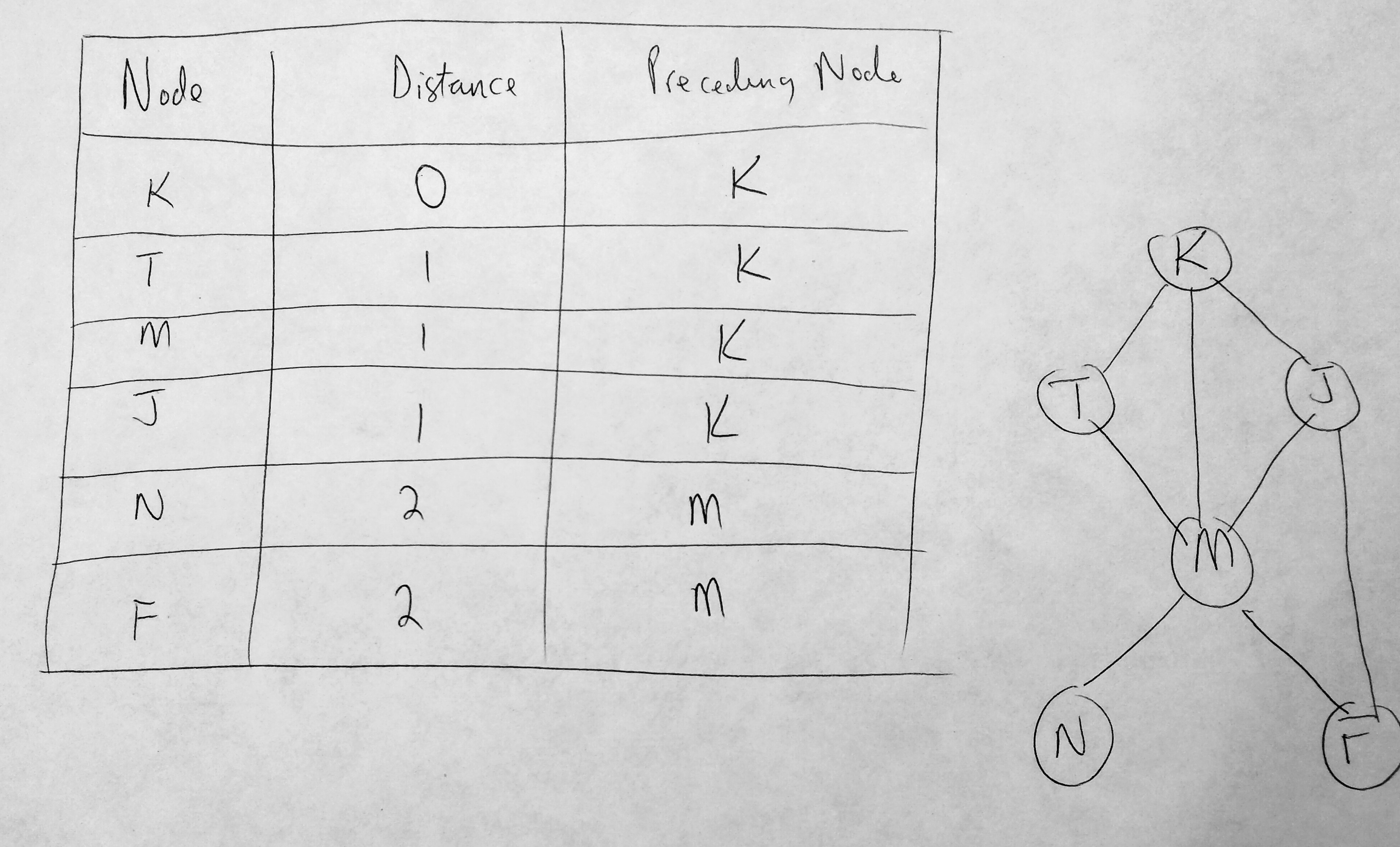 Graph Distance Table