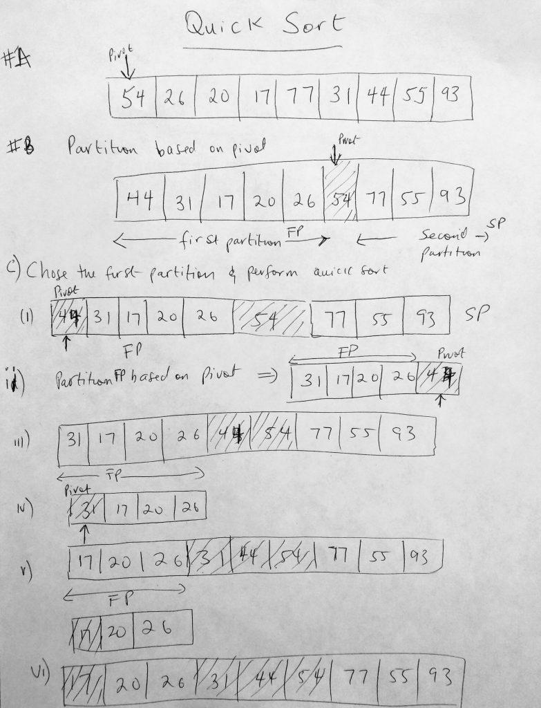 javascript quick sort diagram A