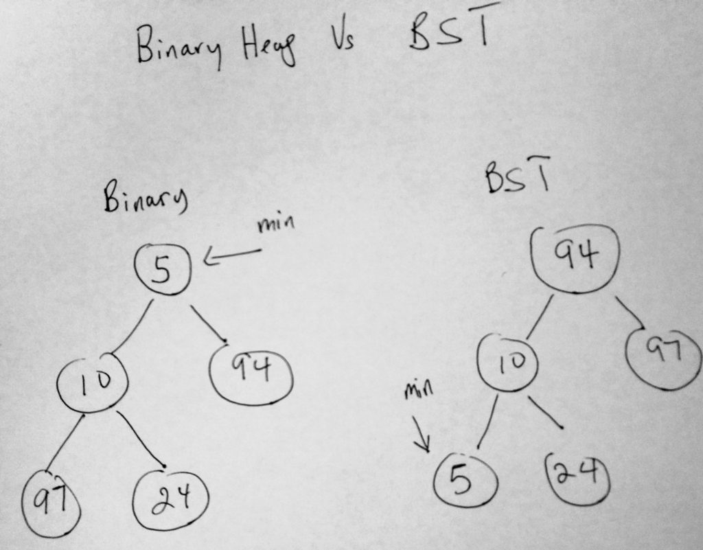 binary heap vs bst
