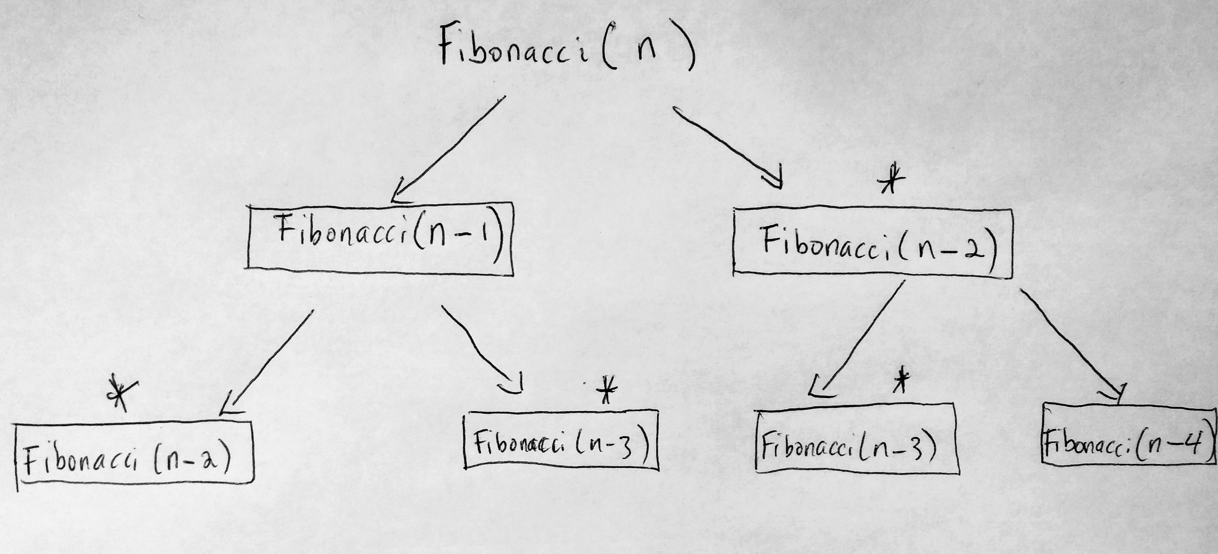 fibonacci javascript recursion