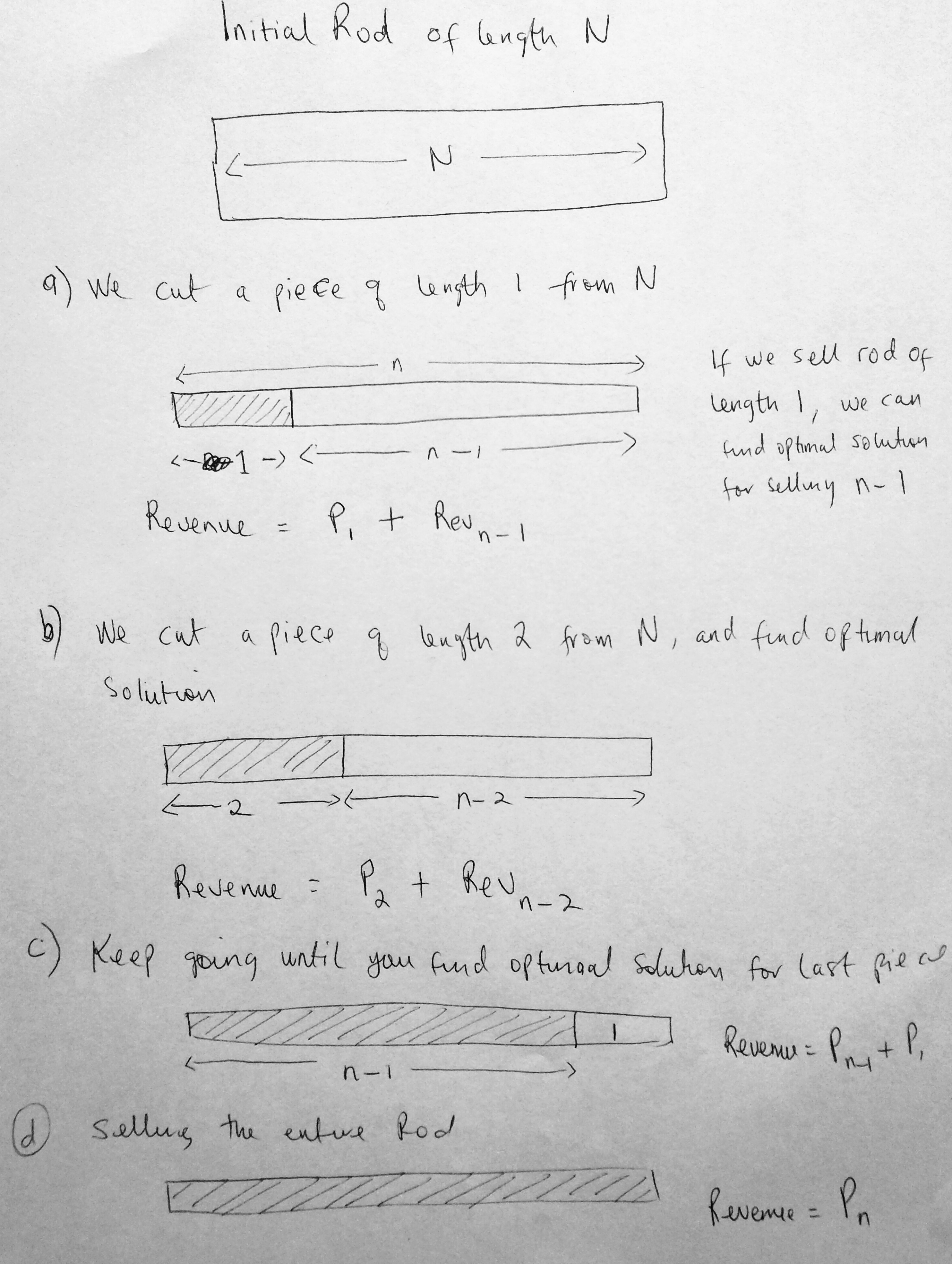 cutting rods javascript