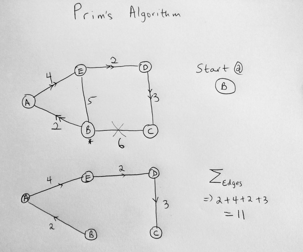 prims algorithm javascript