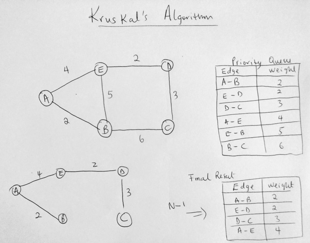 kruskals algorithm javascript